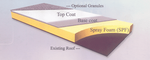 Anatomy of a Spray Foam Roof