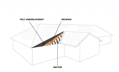 Anatomy of a Shingle Roof