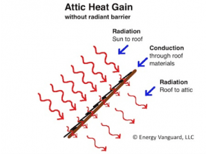 Attic heat gain