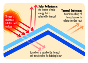 Solar reflectance and thermal emittance